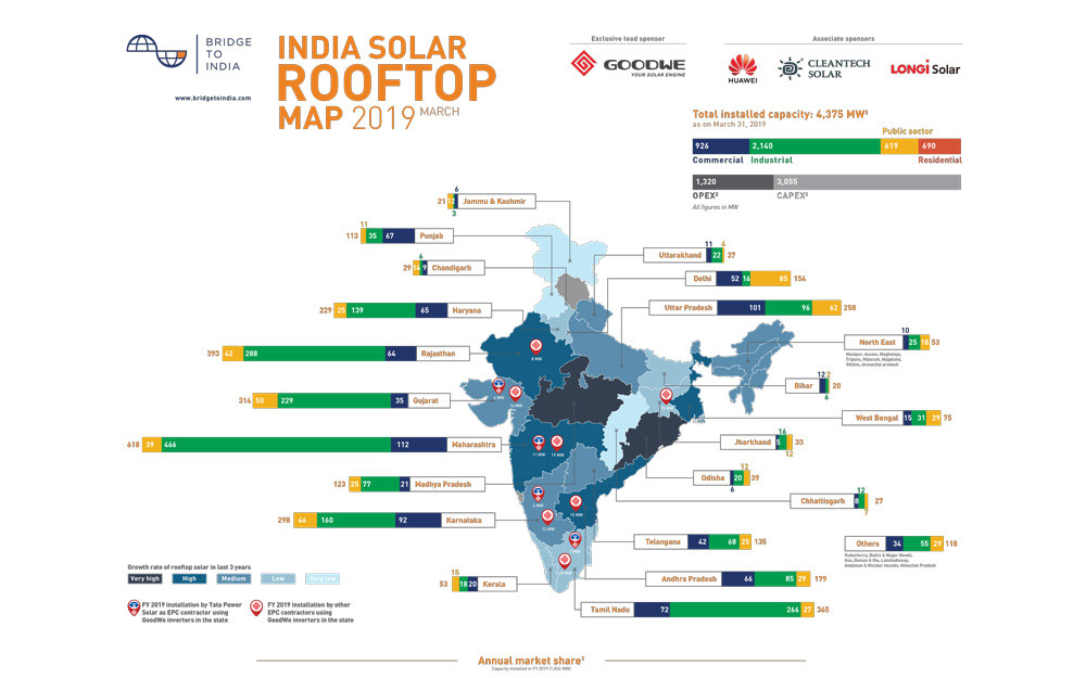 Information about solar energy - general advantages, India options